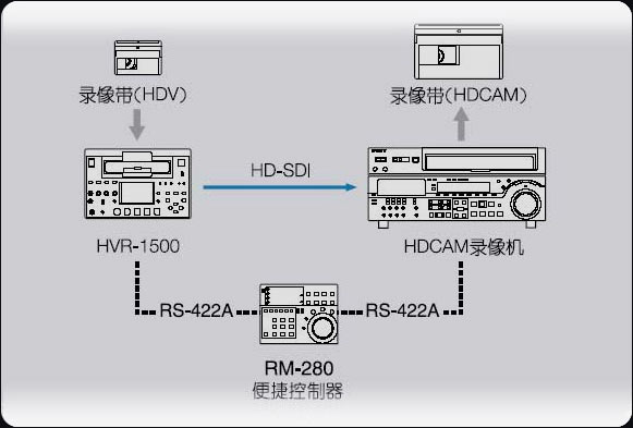HVR-1500配备一个6芯i.LINK TM *7 *8接口。视/音频和指令信号(HDV,DVCAM和DV格式) 可以数字方式传输*6到兼容的磁带录像机上,也可通过一根电缆传输到非线性编辑系统中。 *7 i.LINK是Sony公司的商标,用来指示该产品具有IEEE1394接口。并非所有具有i.LINK连接器的产品都可以进行相互通讯。若您需要有关兼容性、操作条件以及适合连接的信息,请参考任何配置i.